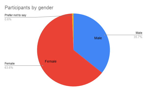 Participants by gender
