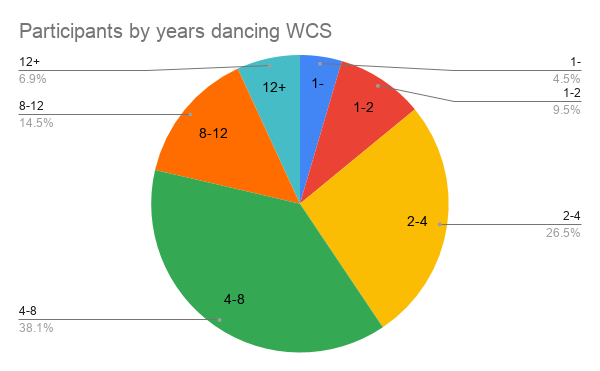Participants by years dancing WCS